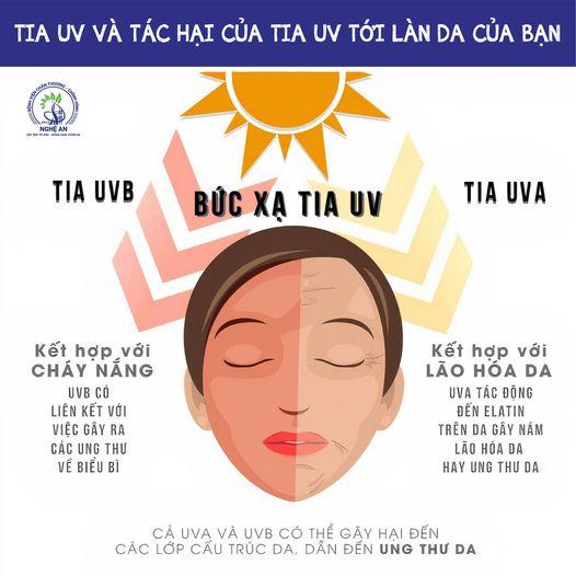 Tia UV và tác hại của tia UV tới da